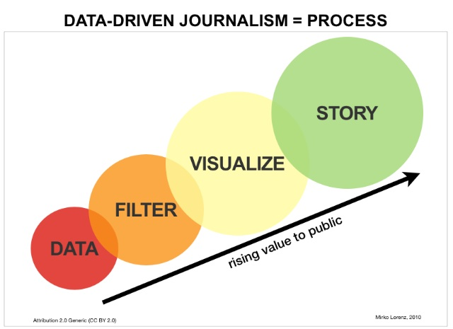 Graphic showing process of data-driven journalism