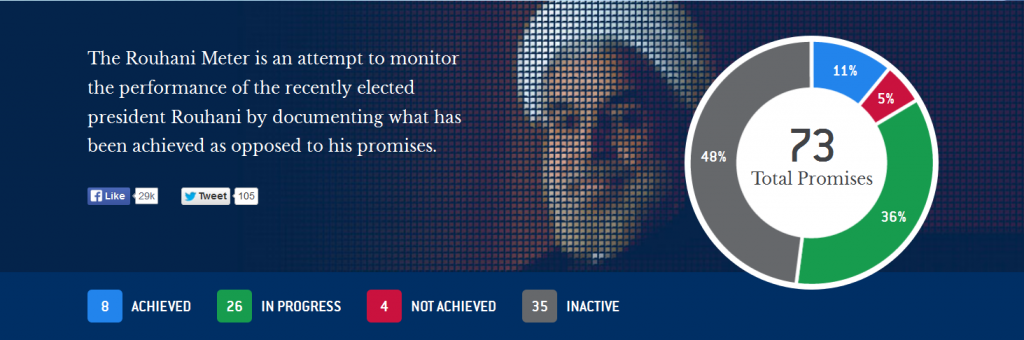 Screenshot Rouhani Meter