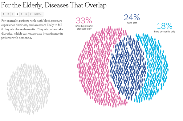 New York Times. Источник: http://www.nytimes.com/interactive/2013/04/16/science/disease-overlap-in-elderly.html